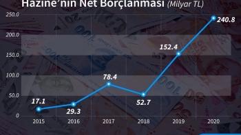 ديون الخزانة التركية