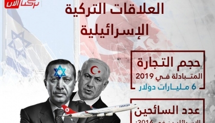 إنفوجراف.. بالأرقام: حجم العلاقات التجارية والسياحية التركية الإسرائيلية