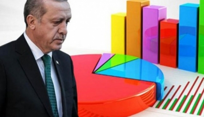 استطلاع رأي تركي يكشف تراجع شعبية أردوغان بسبب «كورونا»
