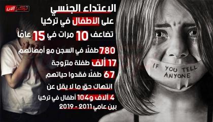 الاعتداء الجنسي على الأطفال في تركيا.. حقائق وأرقام