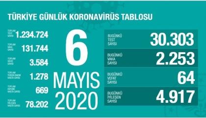 تركيا تسجل 2253 إصابة جديدة بـ«كورونا».. ووفاة 64