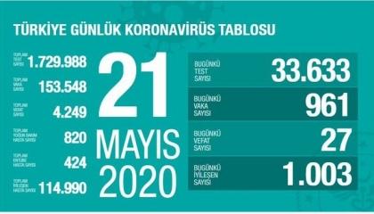 تركيا تتجاوز 153 ألف إصابة كورونا و4249 حالة وفاة