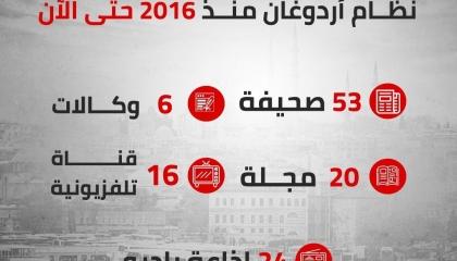 انفوجراف.. عدد وسائل الإعلام المغلقة في تركيا منذ مارس 2016