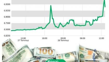 لليوم الثاني.. تقلبات جنونية بأسواق الصرف التركية والدولار يقترب من 7ليرات