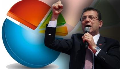 استطلاع رأي: أكرم إمام أوغلو الأكثر فعالية في فترة كورونا بتركيا