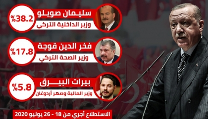 انفوجراف.. من يرأس حزب العدالة والتنمية التركي بعد أردوغان؟