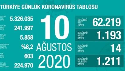 تركيا تسجل 1193 إصابة جديدة بفيروس كورونا