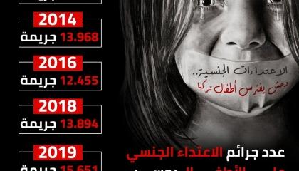 انفوجراف.. الاعتداءات الجنسية وحش يفترس أطفال تركيا