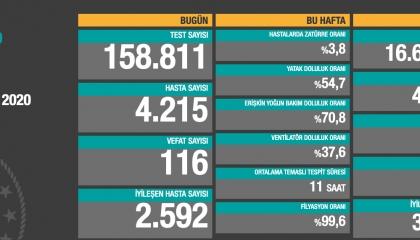 قفزة مرعبة في حصيلة إصابات كورونا اليومية بتركيا.. 4214 حالة جديدة