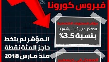 إنفوجراف: انخفاض مؤشر المعنويات الاقتصادية في تركيا