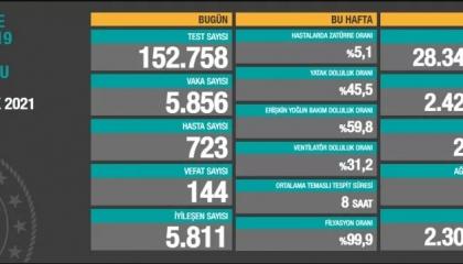 تركيا تسجل 5 آلاف و856 إصابة جديدة بكورونا.. و144 حالة وفاة