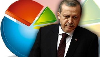 استطلاع رأي: ثُلث المصوِّتين لحزب أردوغان في انتخابات 2018 يشعرون بالندم