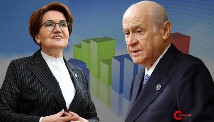 استطلاع رأي: تحالف المعارضة التركية يتفوق على حلف أردوغان وبهتشلي