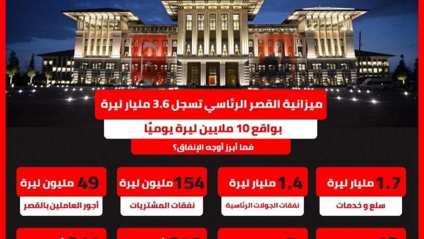 انفوجراف نفقات القصر الأردوغاني