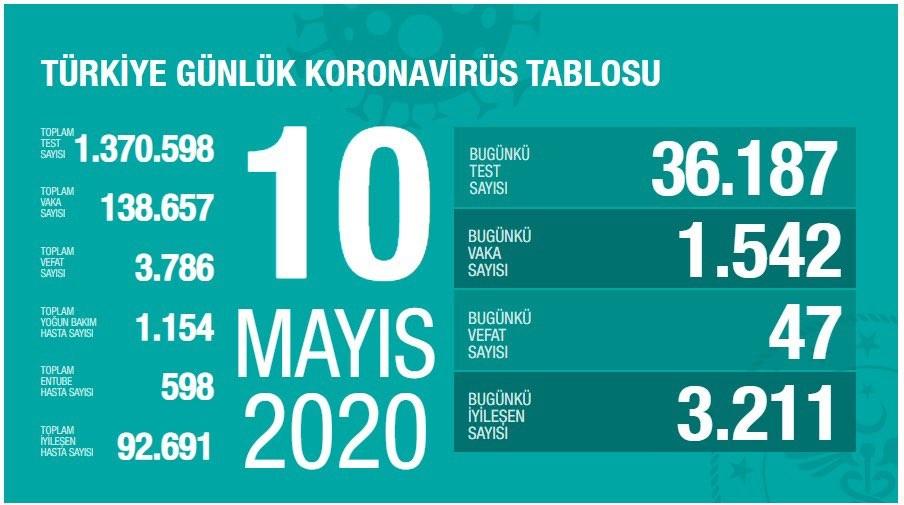 عدد الإصابات والوفيات بفيروس كورونا اليوم في تركيا