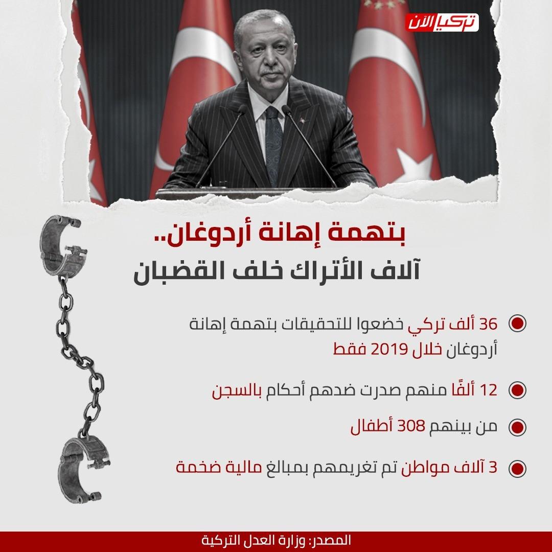 انفوجراف عن سجون أردوغان