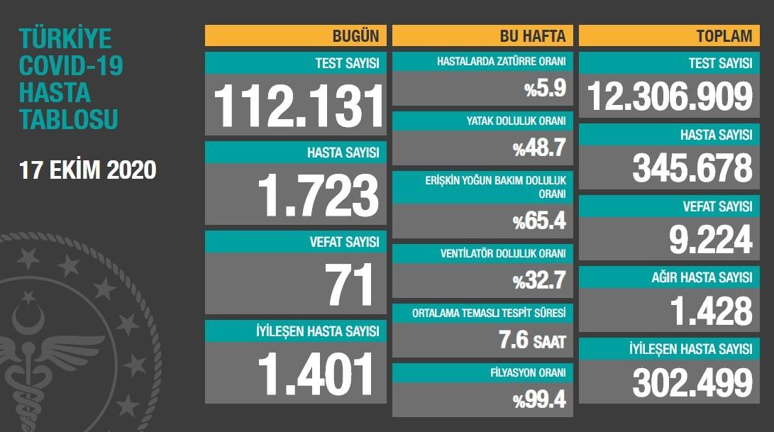 أعداد الإصابات والوفيات جراء فيروس كورونا اليوم في تركيا