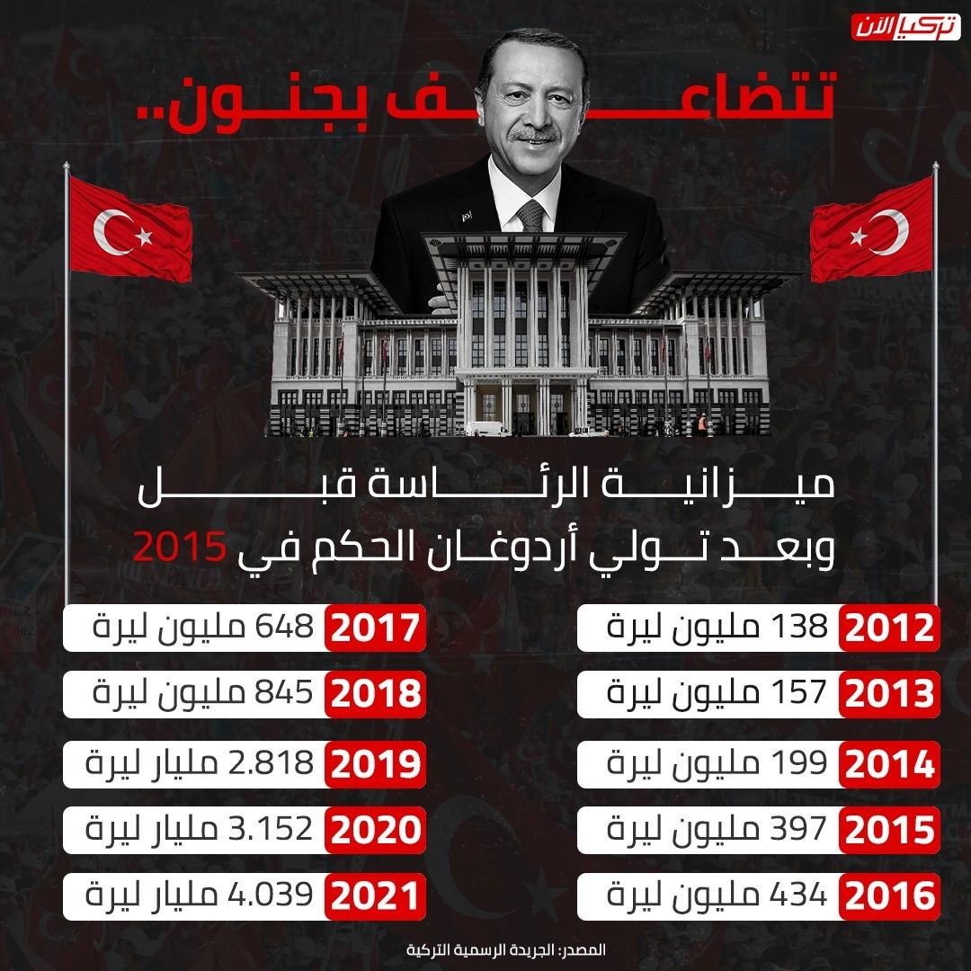 ميزانية الرئاسة قبل وبعد تولي أردوغان الحكم في 2015