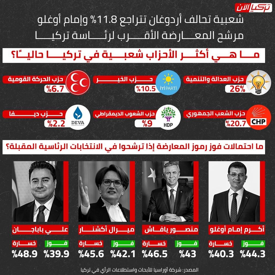 أكثر الأحزاب شعبية بتركيا
