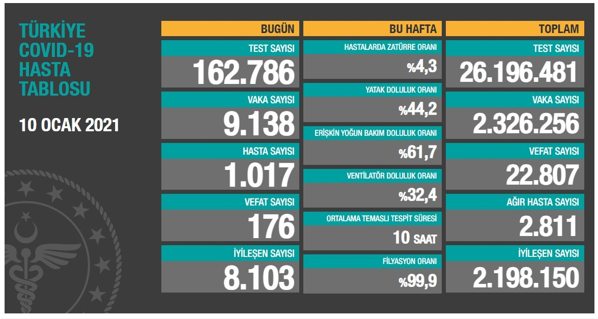 احصائية كورونا
