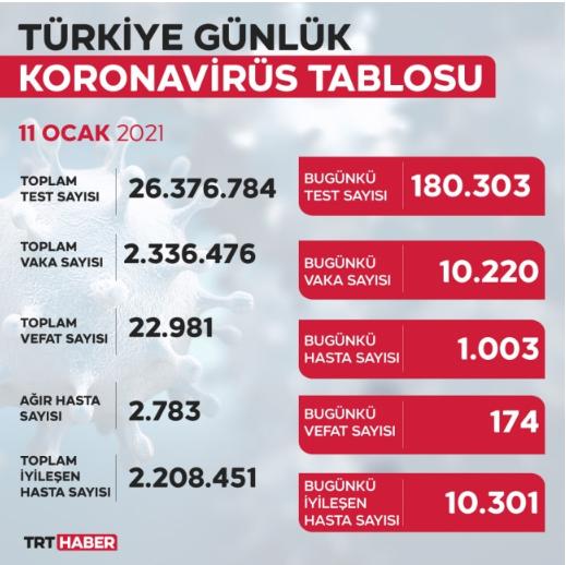 أعداد الإصابات والوفيات جراء كورونا اليوم في تركيا