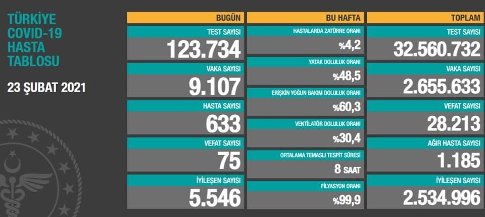 أعداد الإصابات والوفيات جراء كورونا بتركيا