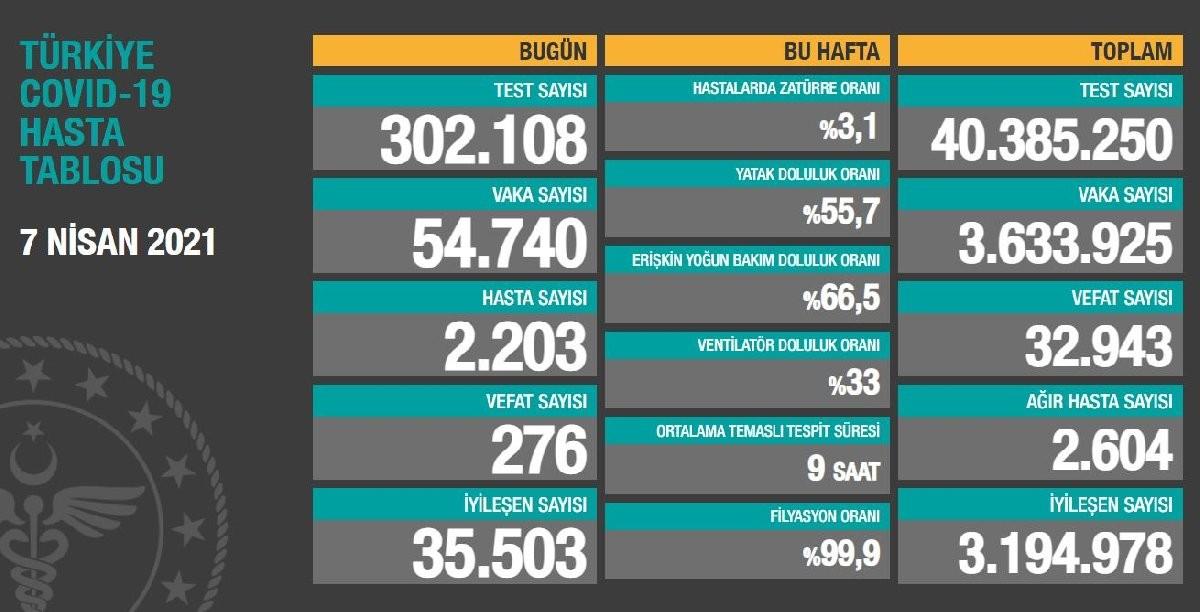 إحصائيات كورونا