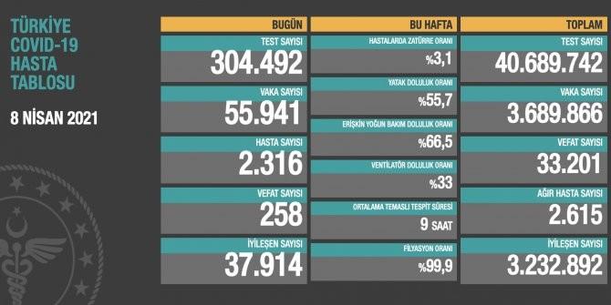 أعداد الإصابات والوفيات جراء كورونا اليوم بتركيا