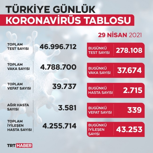 الوضع بشأن كورونا في تركيا اليوم