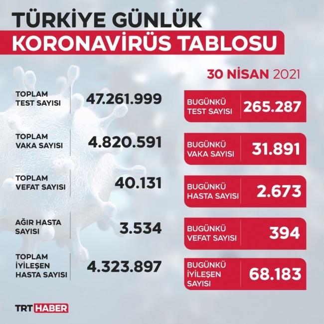 أوضاع كورونا اليوم في تركيا