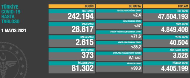 إحصائيات كورونا تركيا