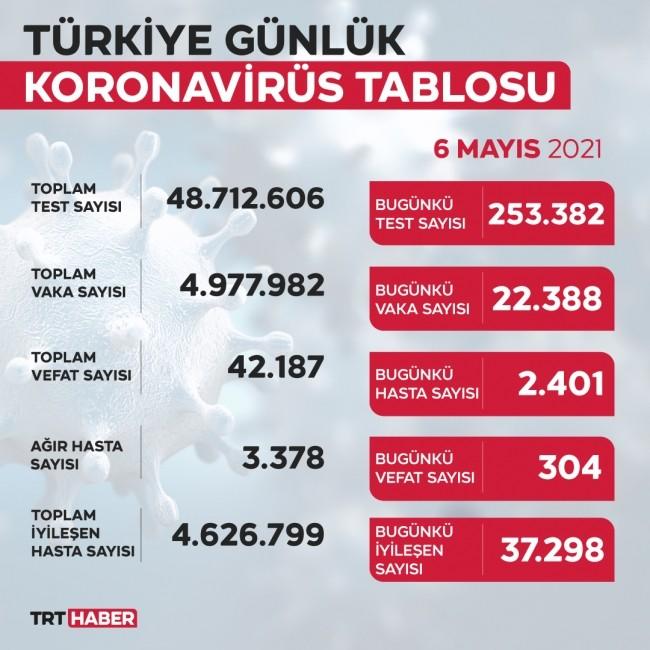 إصابات ووفيات كورونا اليوم في تركيا