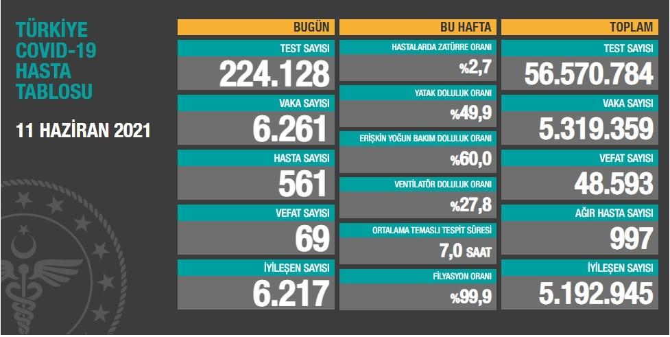 إحصائيات فيروس كورونا بتركيا