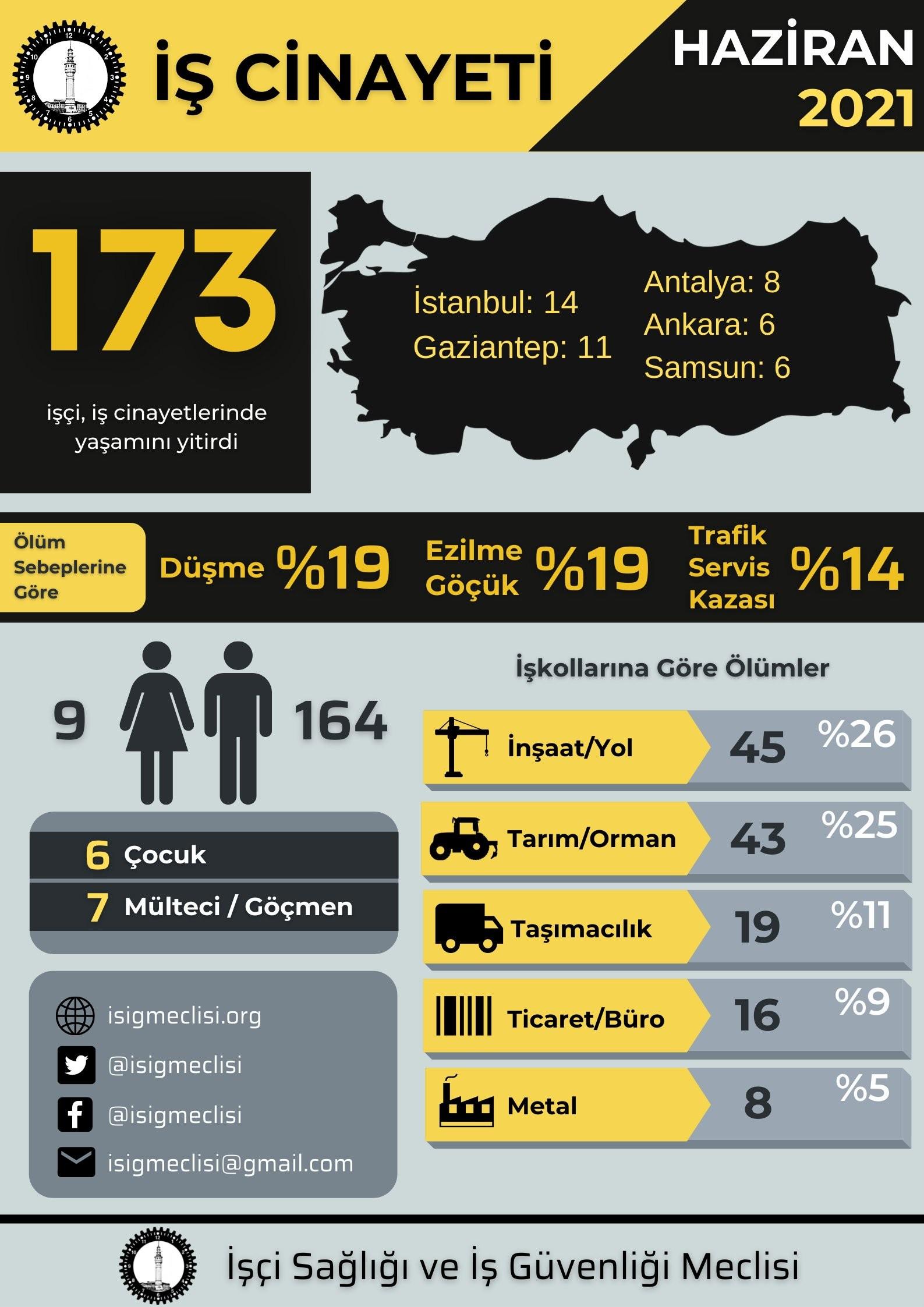 انفوجراف قتل العمال في تركيا
