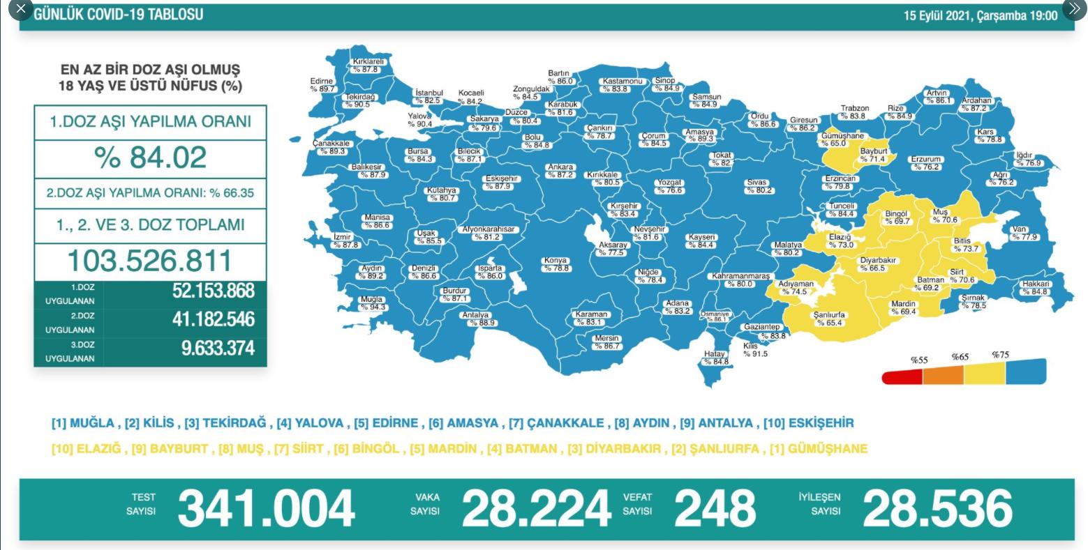 إصابات كورونا في تركيا