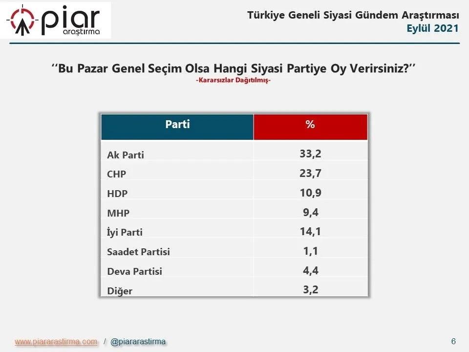 استطلاع رأي حول الإنتخابات التركية